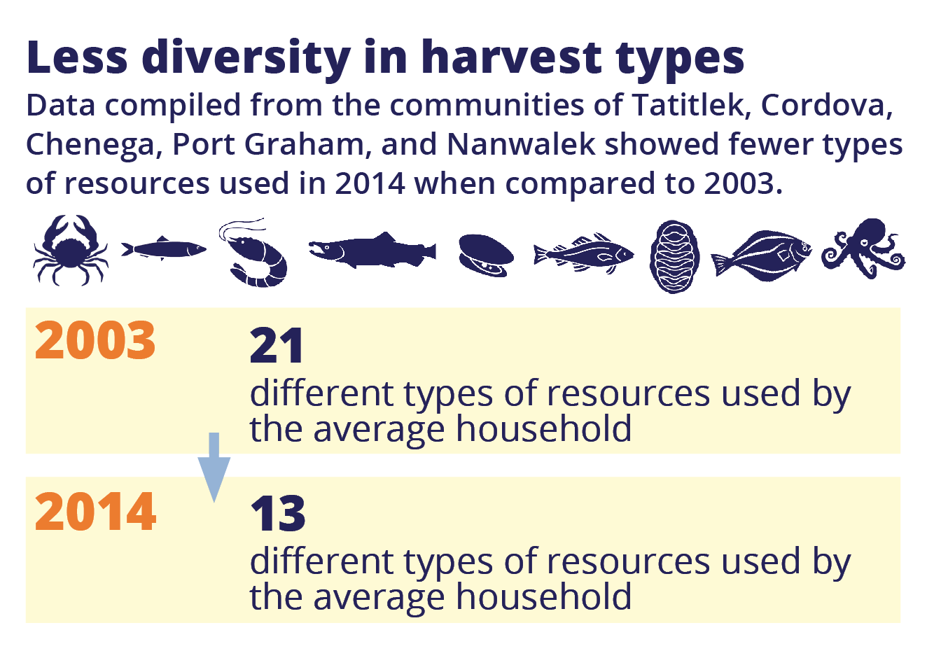 This graphic image demonstrates how the number of different resources harvested by the average household decreased over time. In 2003, 21 different types of resources were harvested. In 2014, the average household harvested just 13 different types. Data compiled from five Alaska communities: Tatitlek, Cordova, Chenega, Port Graham, and Nanwalek.