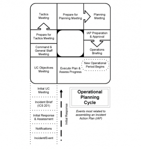 Diagram shows the planning cycle in a spill response.